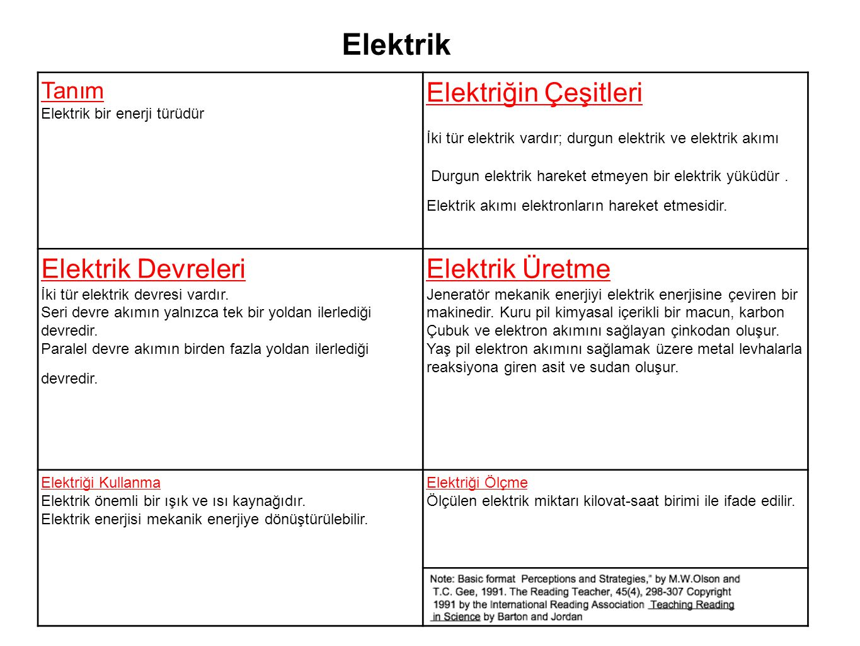 Elektrik Elektriğin Çeşitleri Elektrik Devreleri Elektrik Üretme Tanım