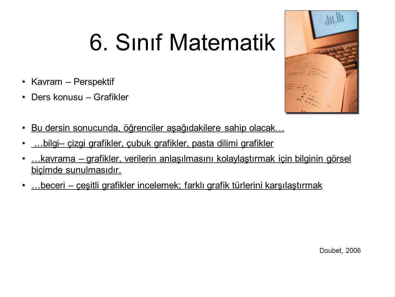 6. Sınıf Matematik Kavram – Perspektif Ders konusu – Grafikler
