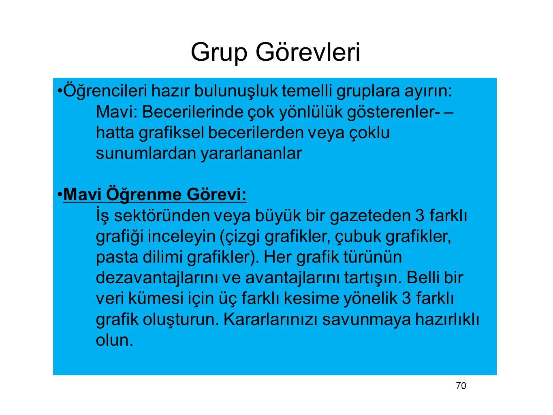 Grup Görevleri Öğrencileri hazır bulunuşluk temelli gruplara ayırın: