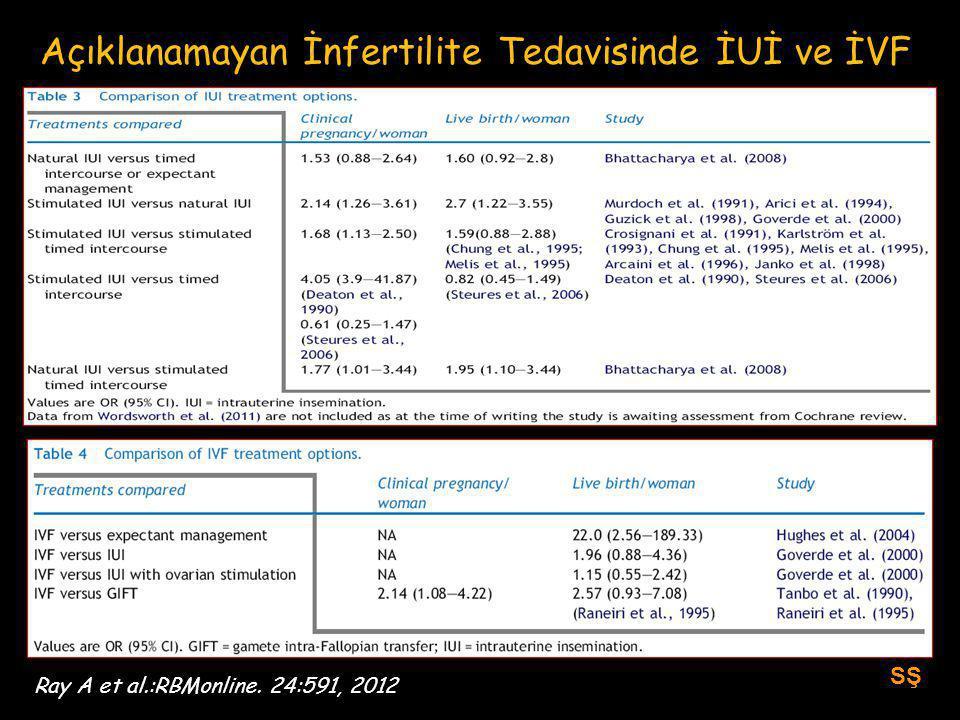 Açıklanamayan İnfertilite Tedavisinde İUİ ve İVF