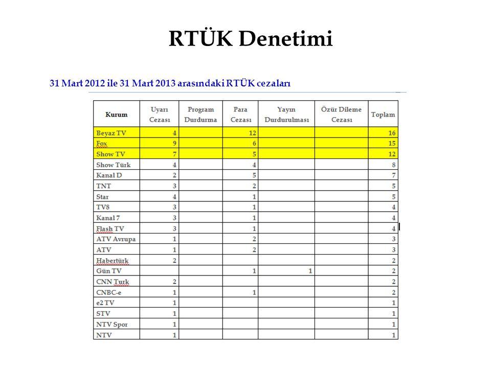 31 Mart 2012 ile 31 Mart 2013 arasındaki RTÜK cezaları