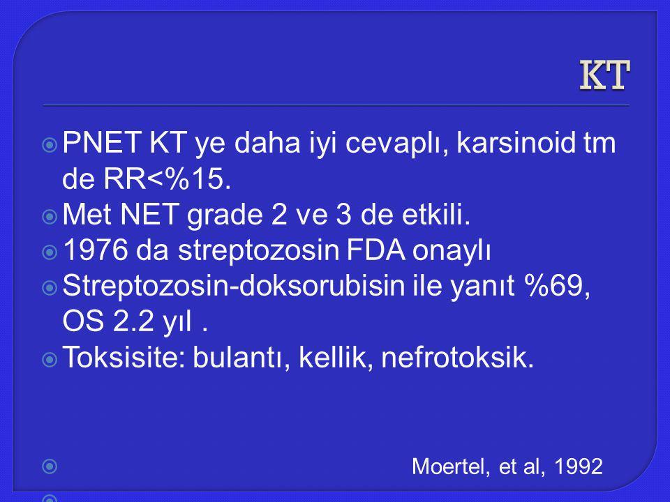 KT PNET KT ye daha iyi cevaplı, karsinoid tm de RR<%15.