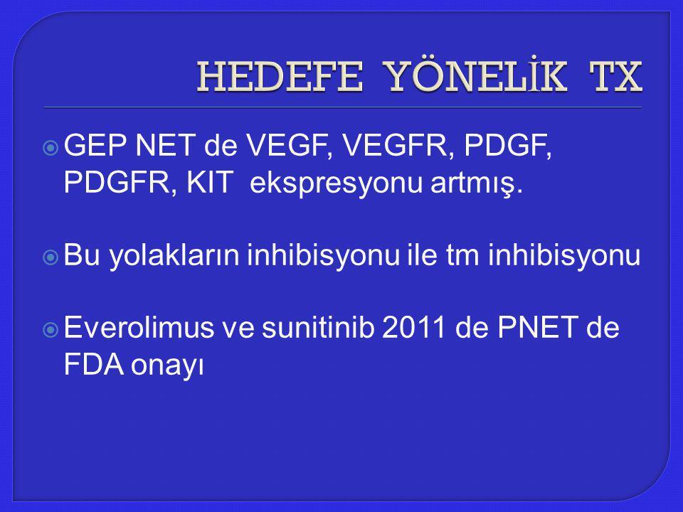 HEDEFE YÖNELİK TX GEP NET de VEGF, VEGFR, PDGF, PDGFR, KIT ekspresyonu artmış. Bu yolakların inhibisyonu ile tm inhibisyonu.
