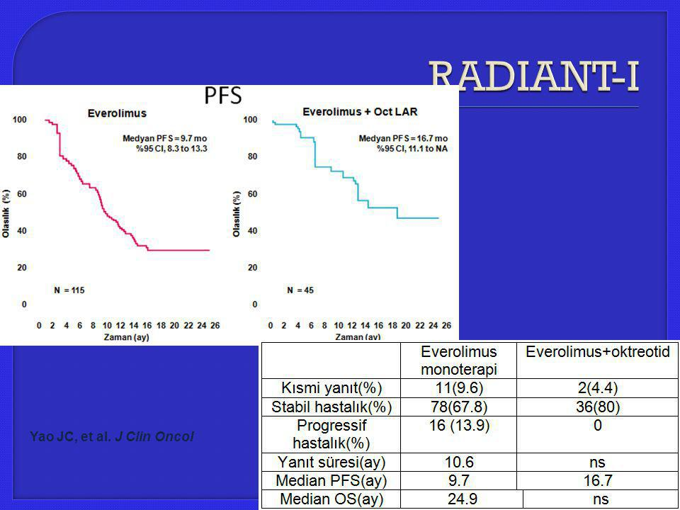 RADIANT-I Yao JC, et al. J Clin Oncol