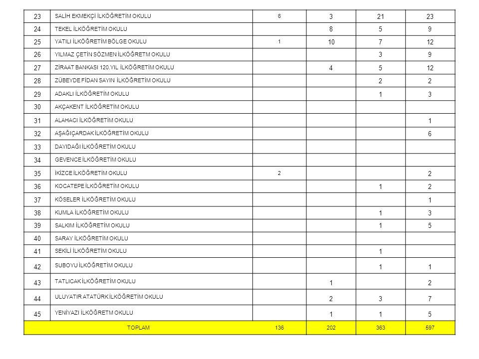 23 SALİH EKMEKÇİ İLKÖĞRETİM OKULU. 6. 3. 21. 24. TEKEL İLKÖĞRETİM OKULU. 8. 5. 9. 25. YATILI İLKÖĞRETİM BÖLGE OKULU.