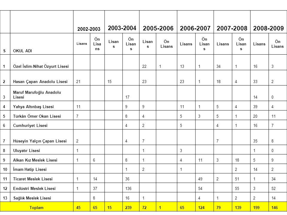 2002-2003. 2003-2004. 2005-2006. 2006-2007. 2007-2008. 2008-2009. S. OKUL ADI. Lisans. Ön Lisans.