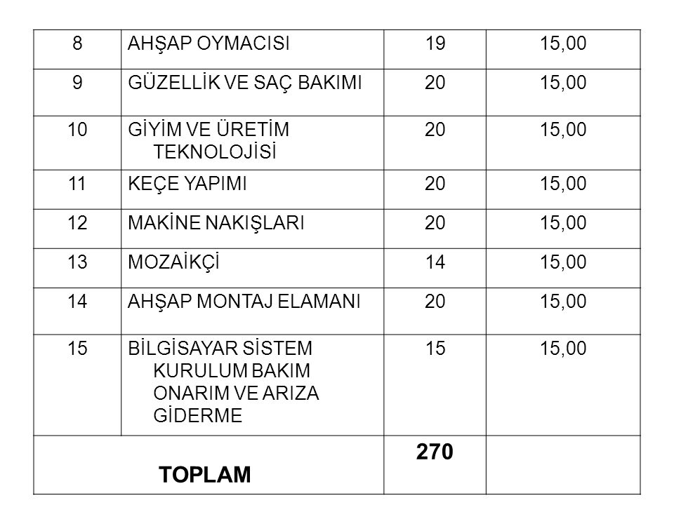 270 TOPLAM 8 AHŞAP OYMACISI 19 15,00 9 GÜZELLİK VE SAÇ BAKIMI 20 10