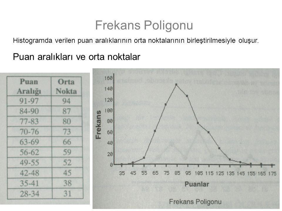 Frekans Poligonu Puan aralıkları ve orta noktalar