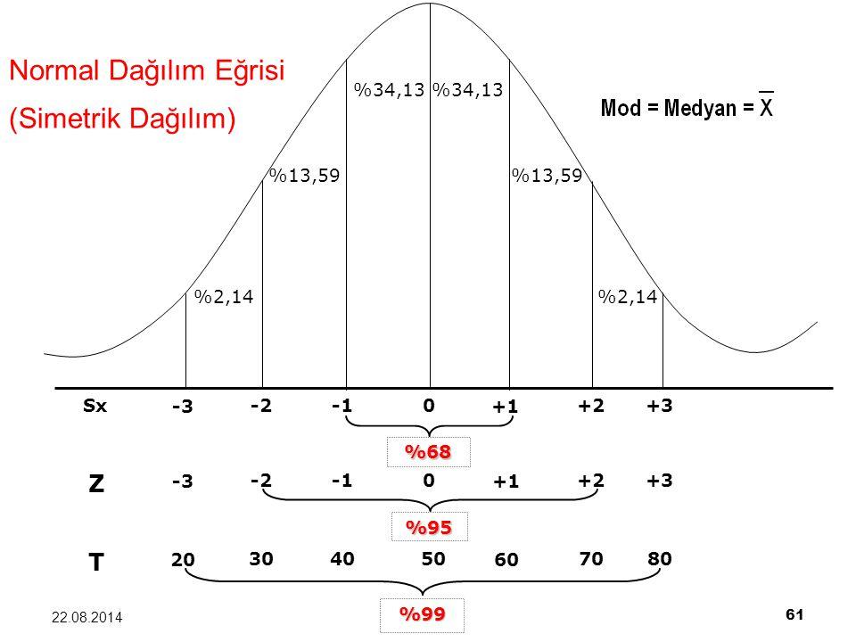 Normal Dağılım Eğrisi (Simetrik Dağılım) Z T %34,13 %13,59 %2,14 +1 +2