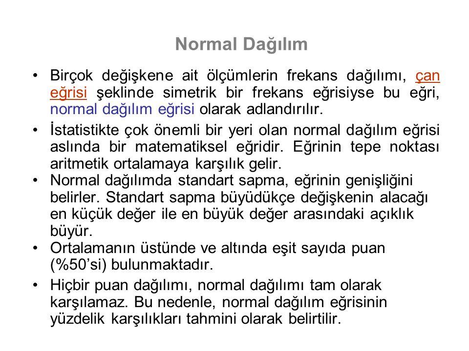 Normal Dağılım