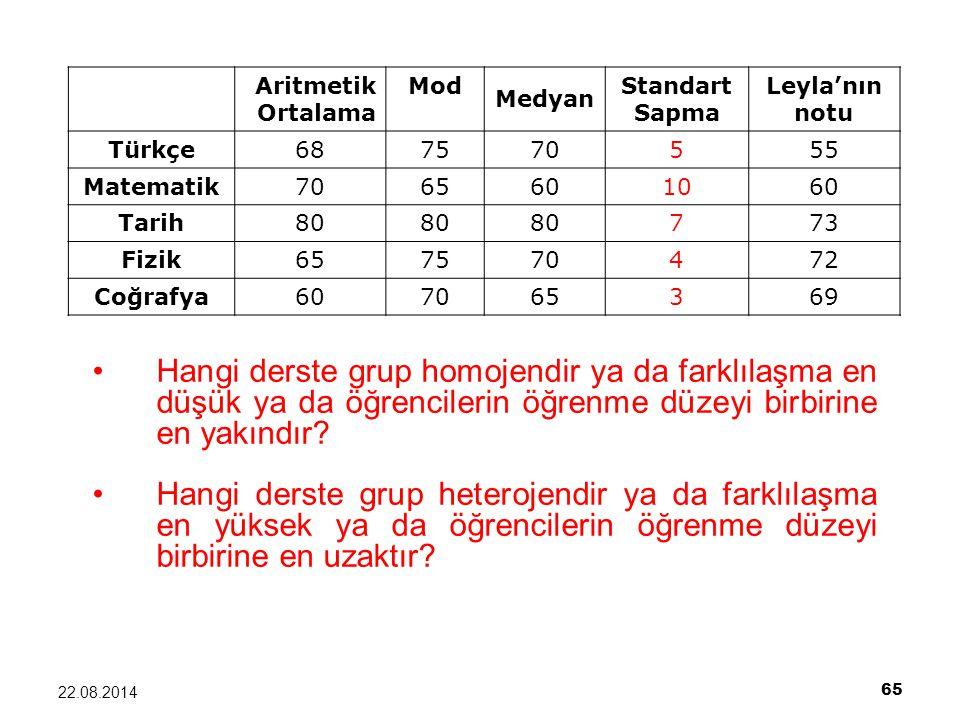 Aritmetik Ortalama. Mod. Medyan. Standart. Sapma. Leyla'nın. notu. Türkçe. 68. 75. 70. 5.