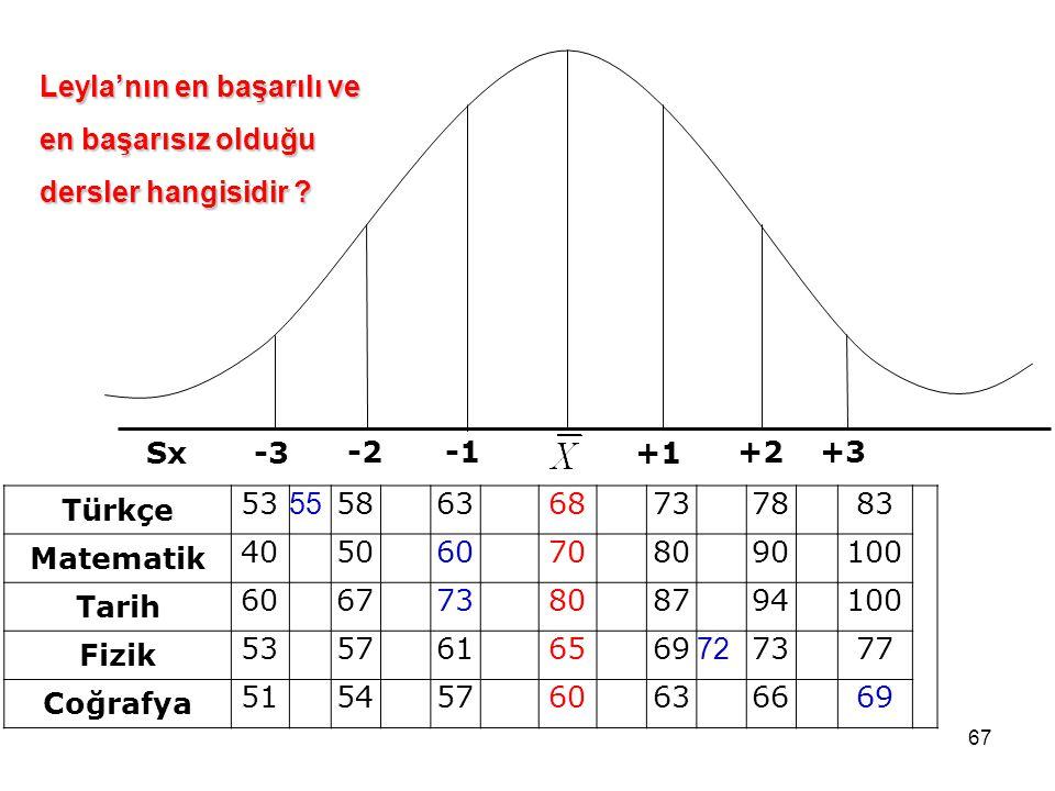 +1 +2 +3 -3 -2 -1 Sx Türkçe Matematik Tarih Fizik Coğrafya