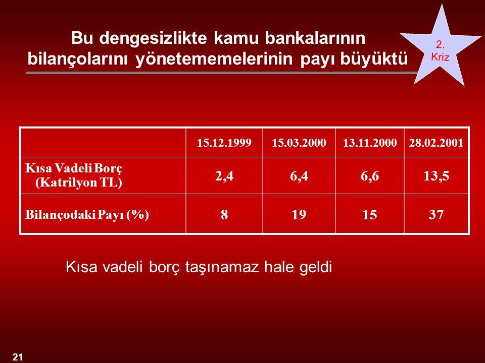 Bu dengesizlikte kamu bankalarının bilançolarını yönetememelerinin payı büyüktü