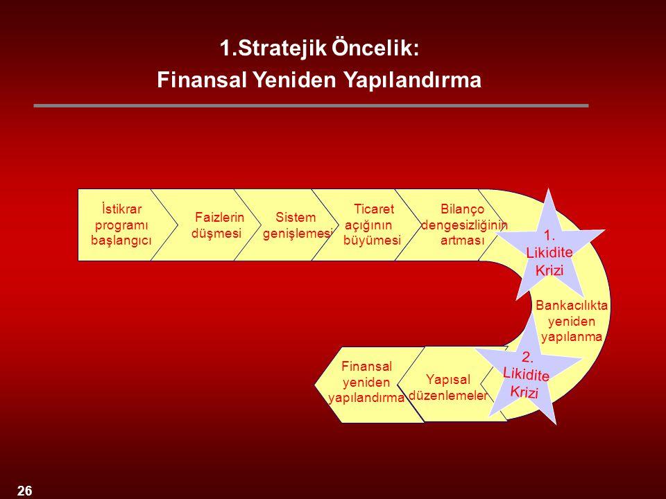 1.Stratejik Öncelik: Finansal Yeniden Yapılandırma