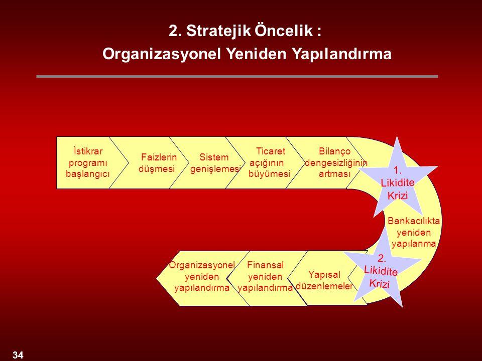 2. Stratejik Öncelik : Organizasyonel Yeniden Yapılandırma