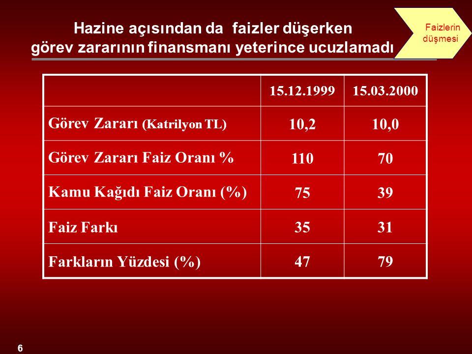 Görev Zararı (Katrilyon TL) 10,2 10,0 Görev Zararı Faiz Oranı % 110 70