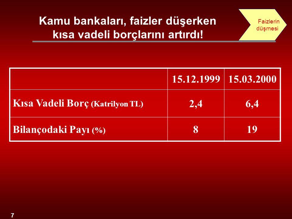 Kamu bankaları, faizler düşerken kısa vadeli borçlarını artırdı!