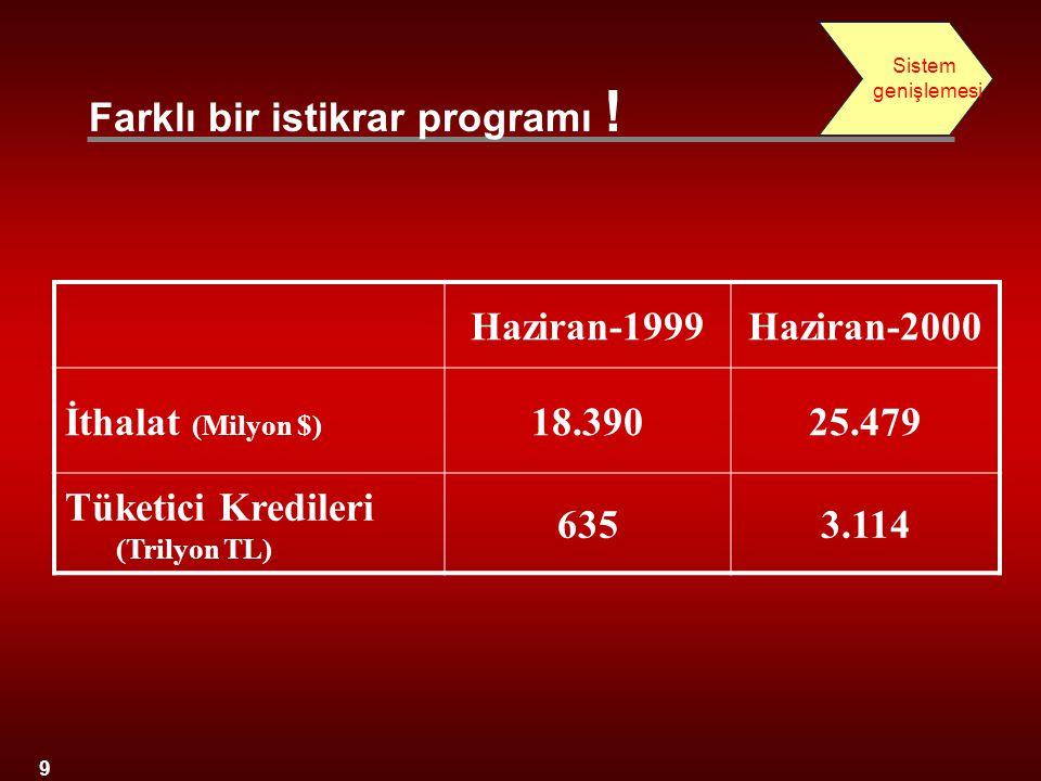 Farklı bir istikrar programı ! Haziran-1999 Haziran-2000