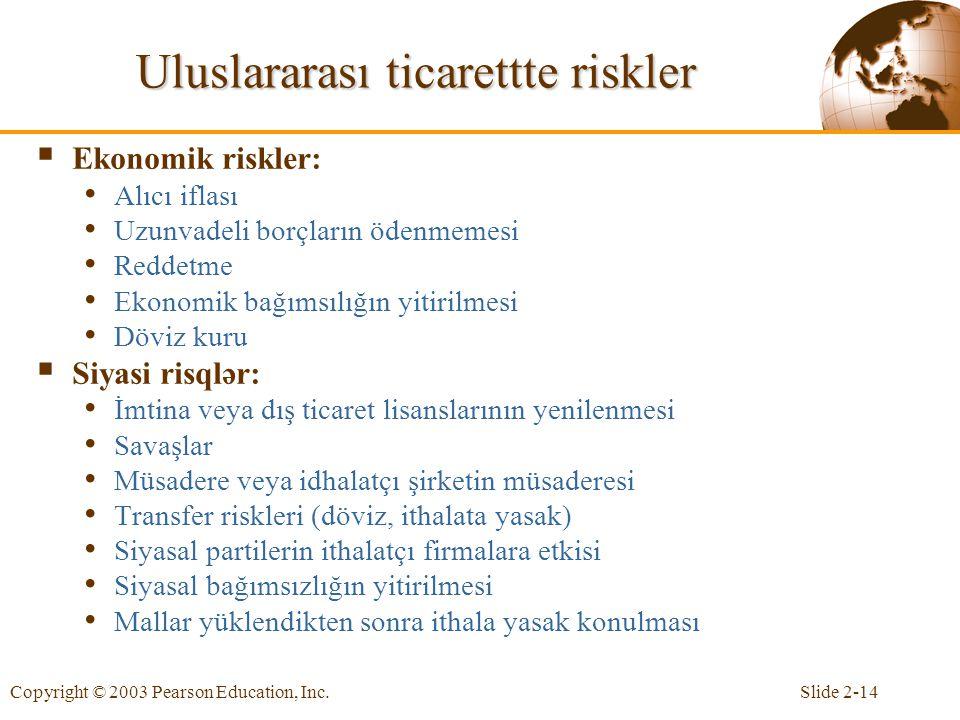 Uluslararası ticarettte riskler