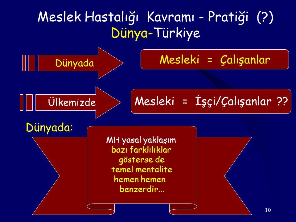 Meslek Hastalığı Kavramı - Pratiği ( ) Dünya-Türkiye