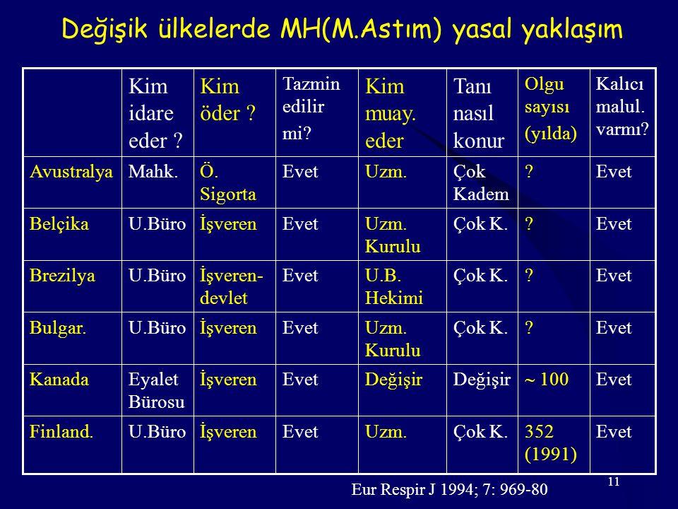 Değişik ülkelerde MH(M.Astım) yasal yaklaşım