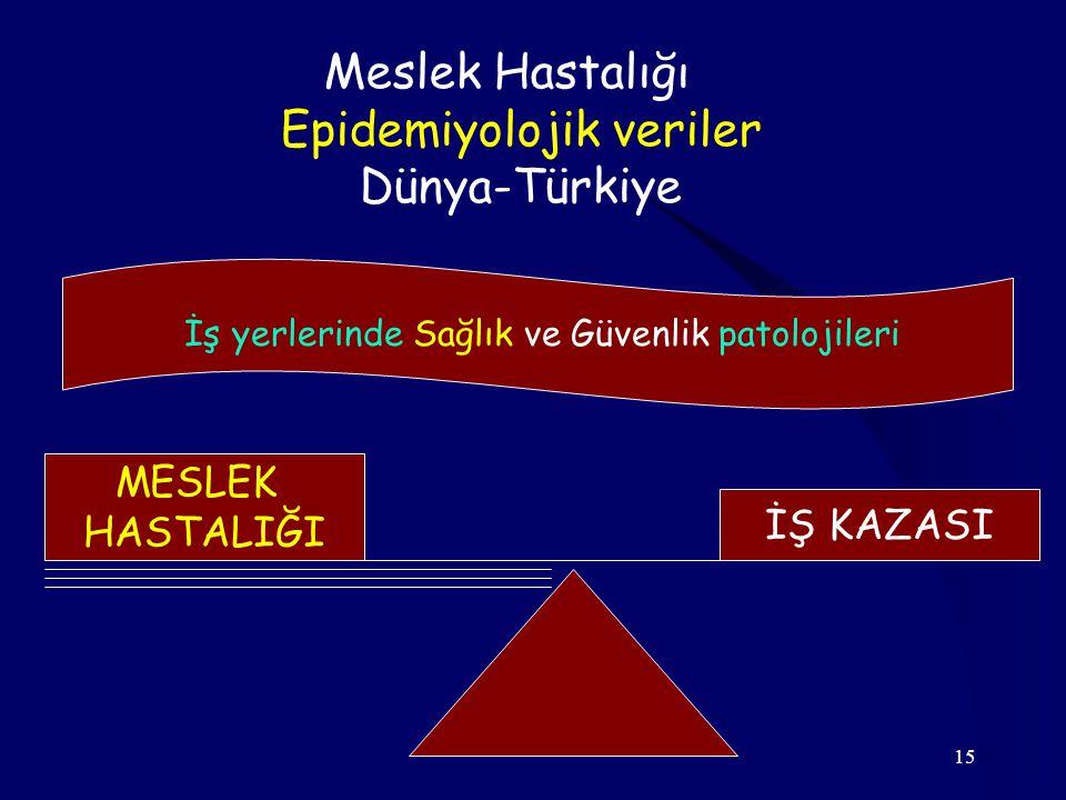 Epidemiyolojik veriler Dünya-Türkiye