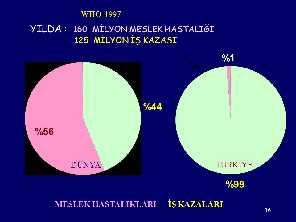 YILDA : 160 MİLYON MESLEK HASTALIĞI