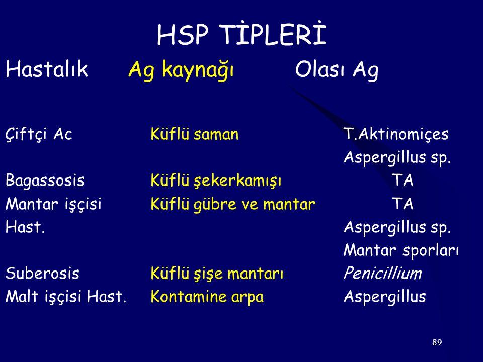 HSP TİPLERİ Hastalık Ag kaynağı Olası Ag