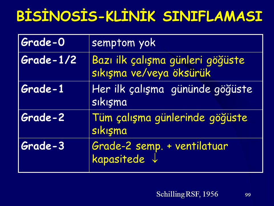 BİSİNOSİS-KLİNİK SINIFLAMASI