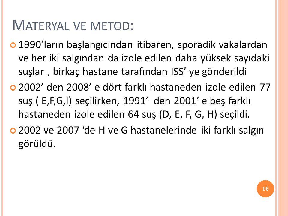 Materyal ve metod: