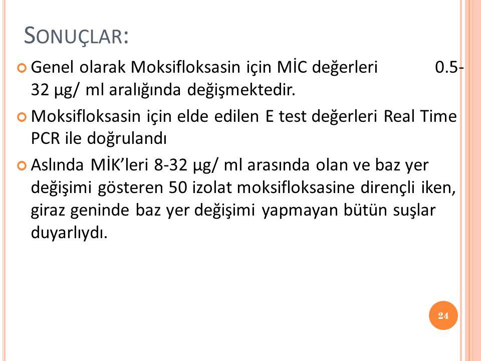 Sonuçlar: Genel olarak Moksifloksasin için MİC değerleri 0.5- 32 µg/ ml aralığında değişmektedir.