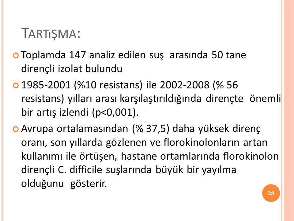 Tartışma: Toplamda 147 analiz edilen suş arasında 50 tane dirençli izolat bulundu.