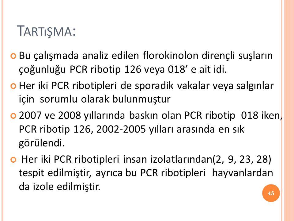 Tartışma: Bu çalışmada analiz edilen florokinolon dirençli suşların çoğunluğu PCR ribotip 126 veya 018' e ait idi.