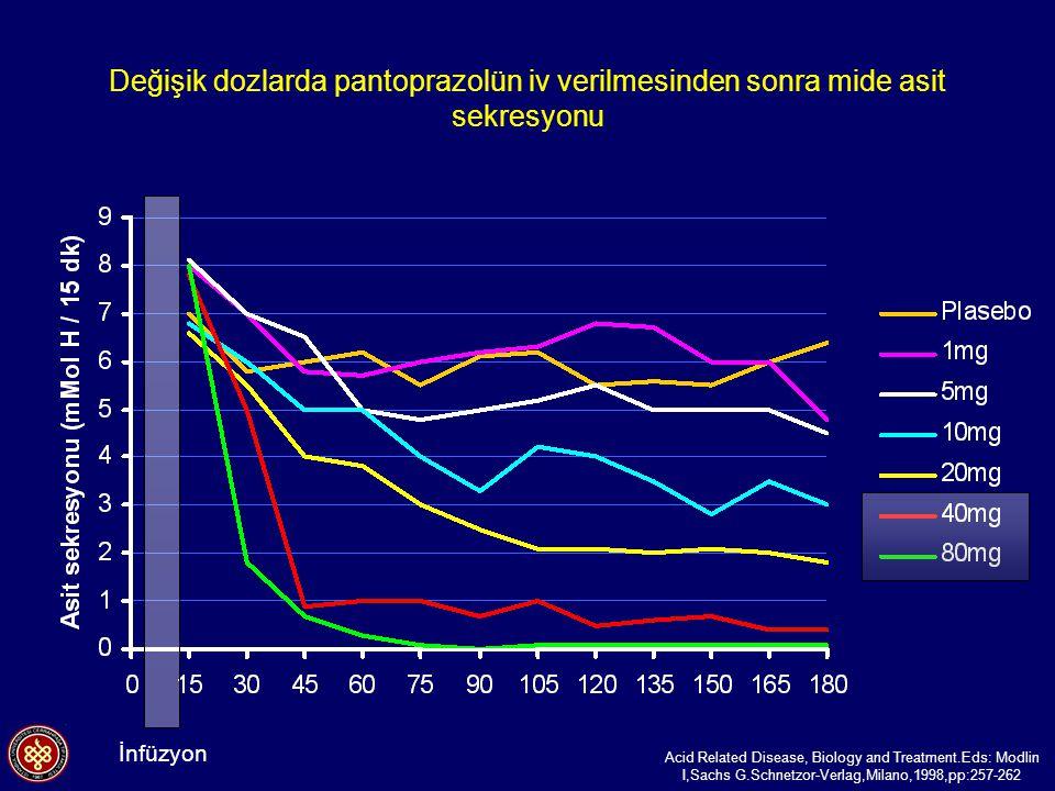 Değişik dozlarda pantoprazolün iv verilmesinden sonra mide asit sekresyonu