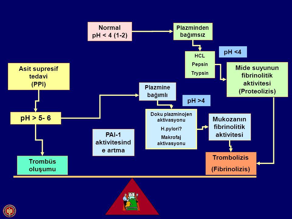 pH > 5- 6 Normal pH < 4 (1-2) pH <4