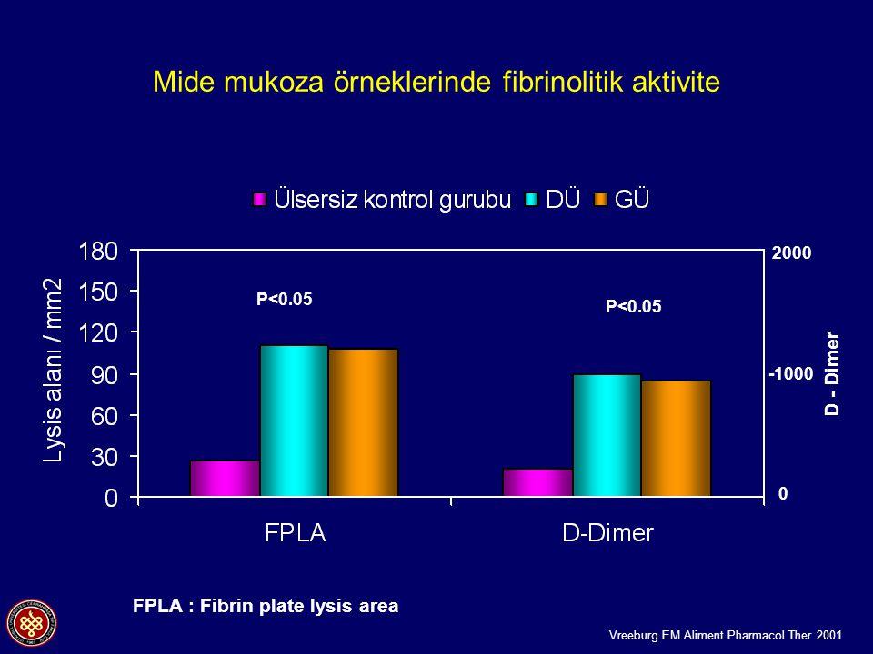 Mide mukoza örneklerinde fibrinolitik aktivite