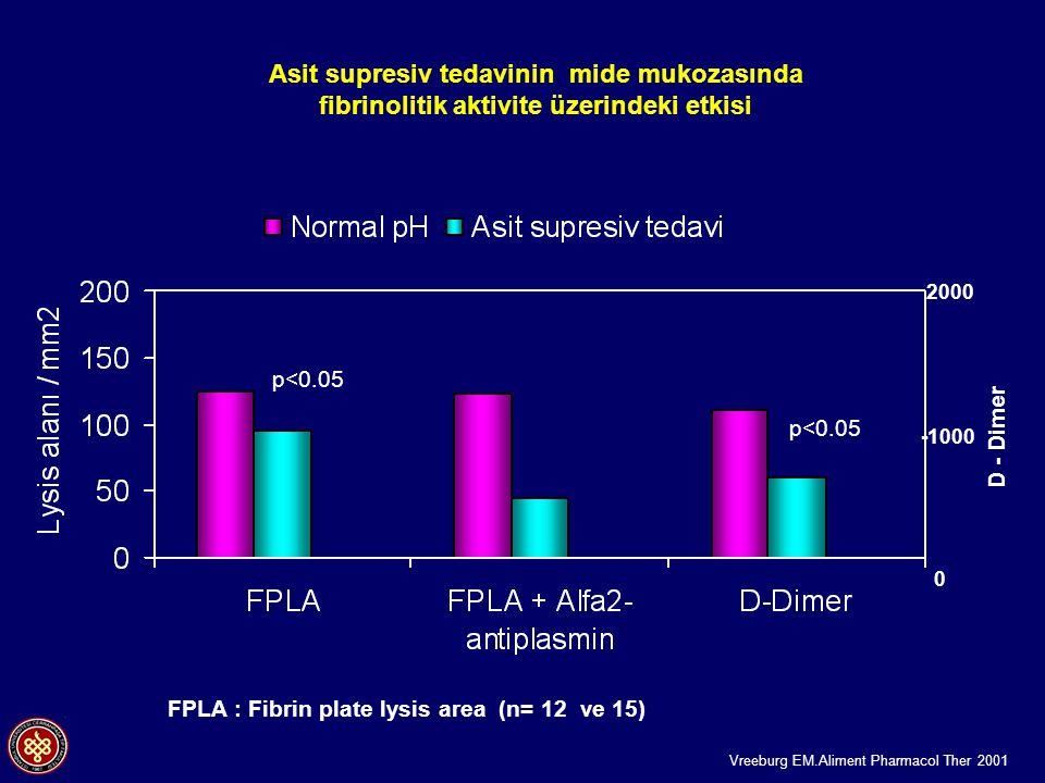 Asit supresiv tedavinin mide mukozasında fibrinolitik aktivite üzerindeki etkisi
