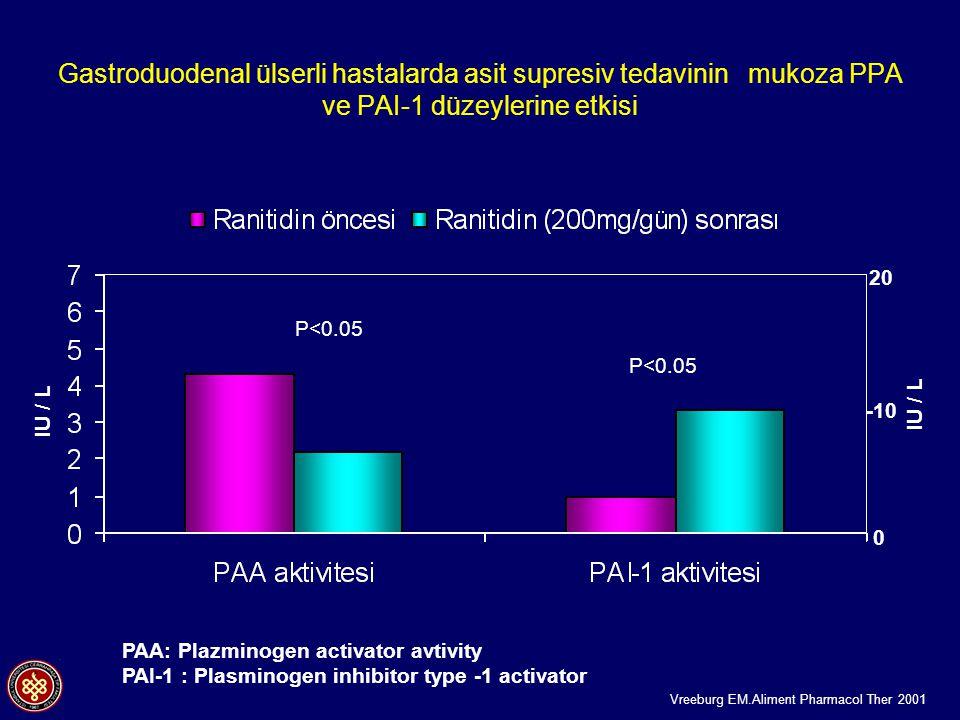 Gastroduodenal ülserli hastalarda asit supresiv tedavinin mukoza PPA ve PAI-1 düzeylerine etkisi