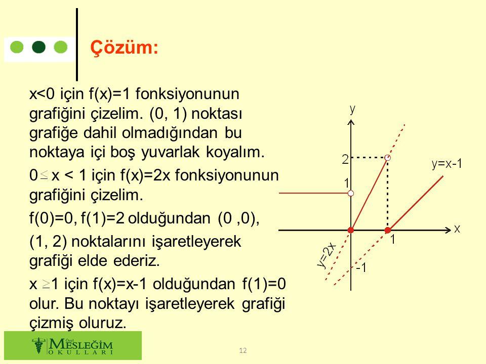 Çözüm: x<0 için f(x)=1 fonksiyonunun grafiğini çizelim. (0, 1) noktası grafiğe dahil olmadığından bu noktaya içi boş yuvarlak koyalım.