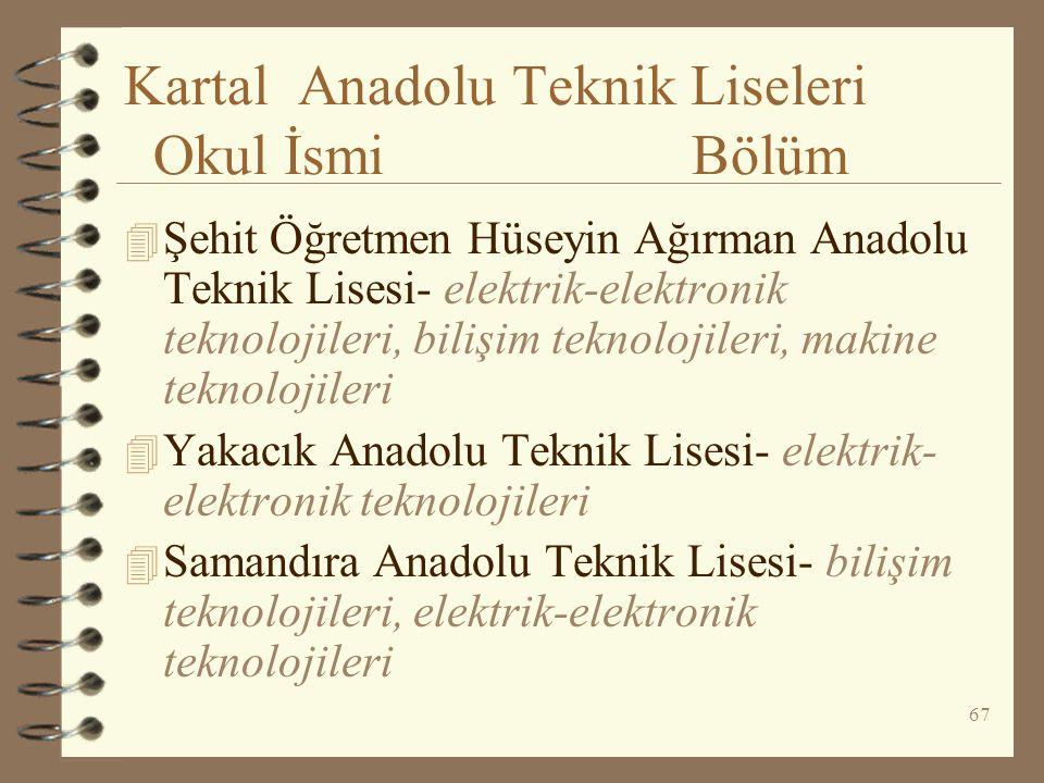 Kartal Anadolu Teknik Liseleri Okul İsmi Bölüm