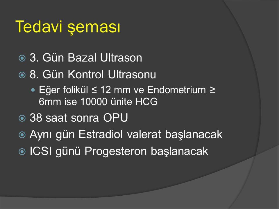 Tedavi şeması 3. Gün Bazal Ultrason 8. Gün Kontrol Ultrasonu