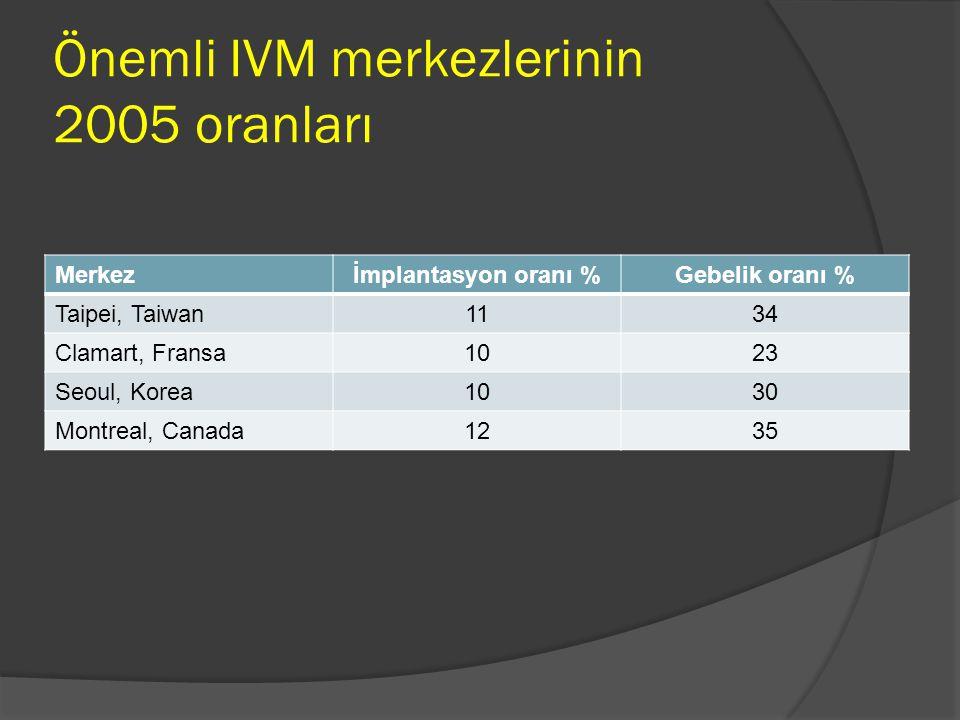 Önemli IVM merkezlerinin 2005 oranları