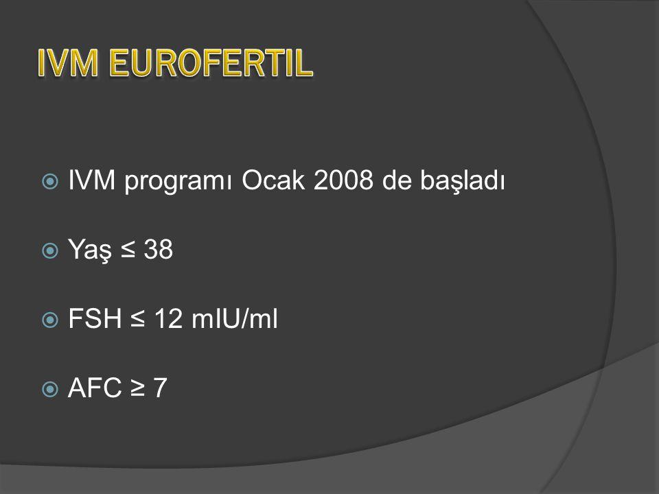 IVM EUROFERTIL IVM programı Ocak 2008 de başladı Yaş ≤ 38