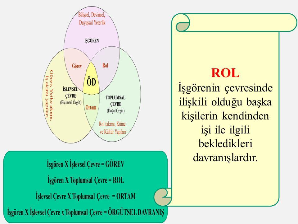 ROL İşgörenin çevresinde ilişkili olduğu başka kişilerin kendinden işi ile ilgili bekledikleri davranışlardır.