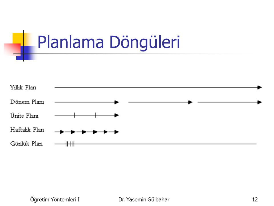Planlama Döngüleri Öğretim Yöntemleri I Dr. Yasemin Gülbahar