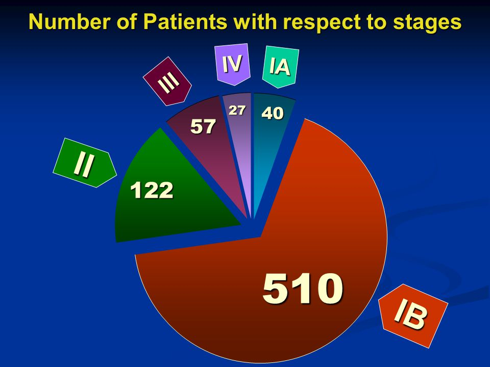 Number of Patients with respect to stages