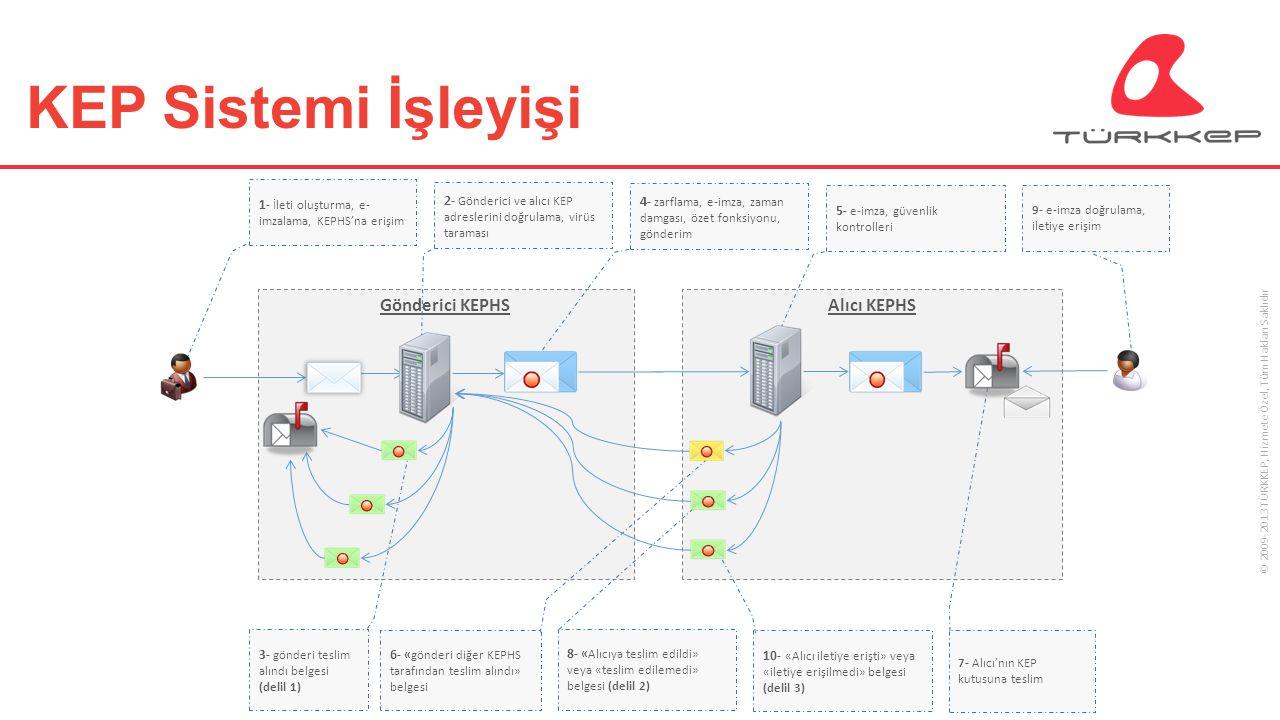KEP Sistemi İşleyişi Gönderici KEPHS Alıcı KEPHS