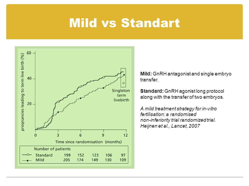 Mild vs Standart Mild: GnRH antagonist and single embryo transfer.