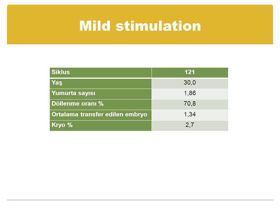 Mild stimulation Siklus 121 Yaş 30,0 Yumurta sayısı 1,86