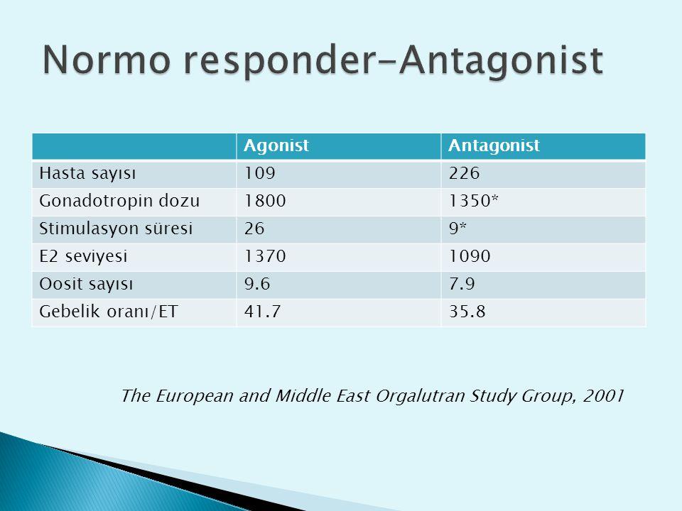 Normo responder-Antagonist
